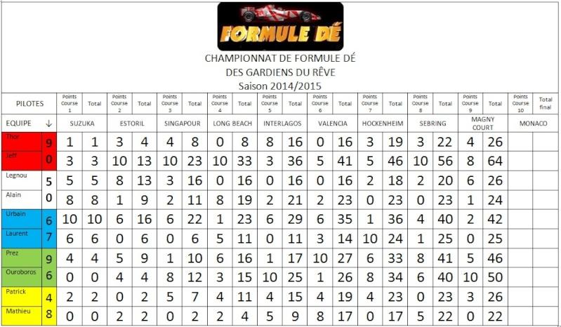 Résultats du championnat 2014/2015 Fd10