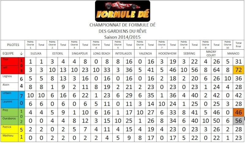 Résultats du championnat 2014/2015 Fd11