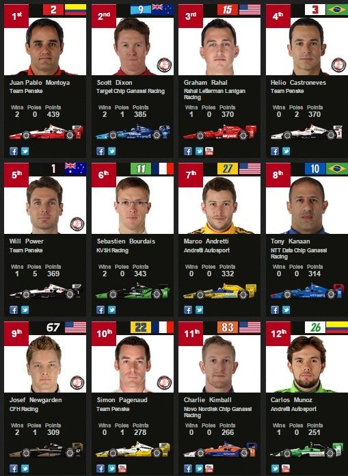 IndyCar Series - Saison 2015 - HONDA INDY 200 AT MID- OHIO - course terminée - Page 39 Indych10