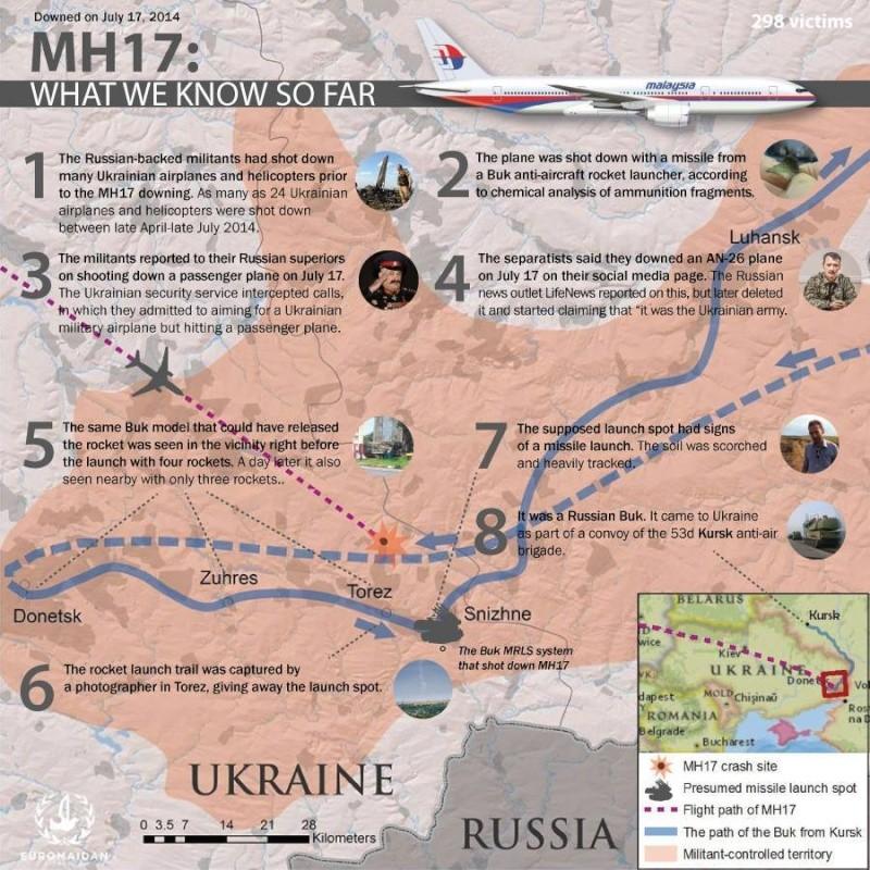 Crash d'un 777 proche Donetsk - Page 4 11745510
