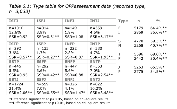 Statistiques MBTI en France - Page 3 Mbti_f13