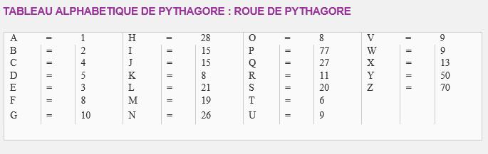 L'Ecole Pythagoricienne Pythag10