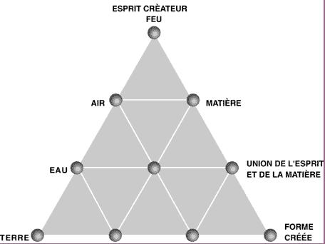 L'Ecole Pythagoricienne Tetrak10