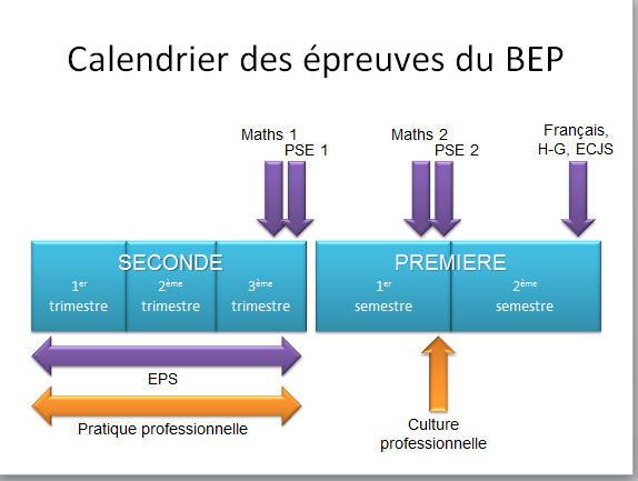 """Recherche un """"tuteur"""" lycee pro Bep11"""