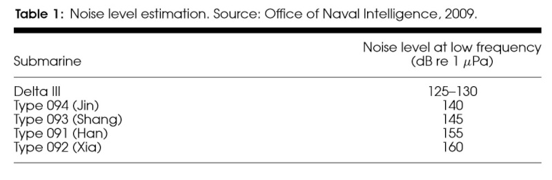 Russian Navy: Status & News #2 - Page 24 Noise-11