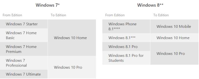 Hướng dẫn nâng cấp miễn phí Windows 10 Upgrad10