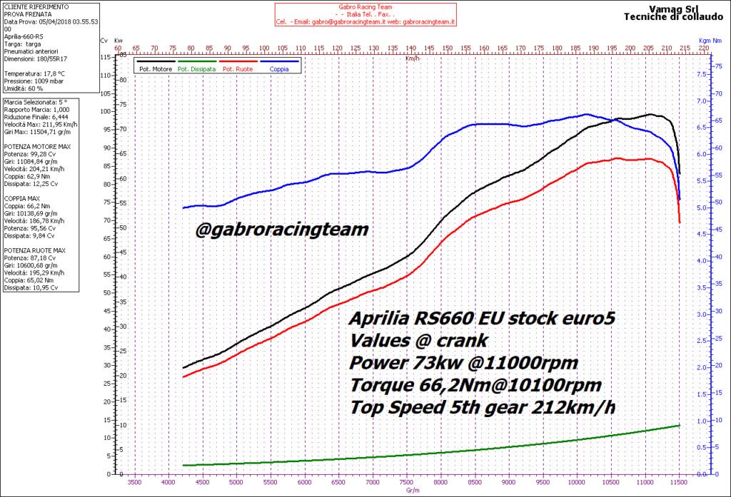 Aprilia RS et Tuono 660 - Page 3 12840210