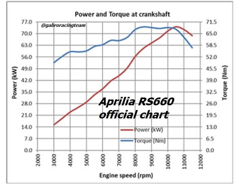 Aprilia RS et Tuono 660 - Page 3 12851310