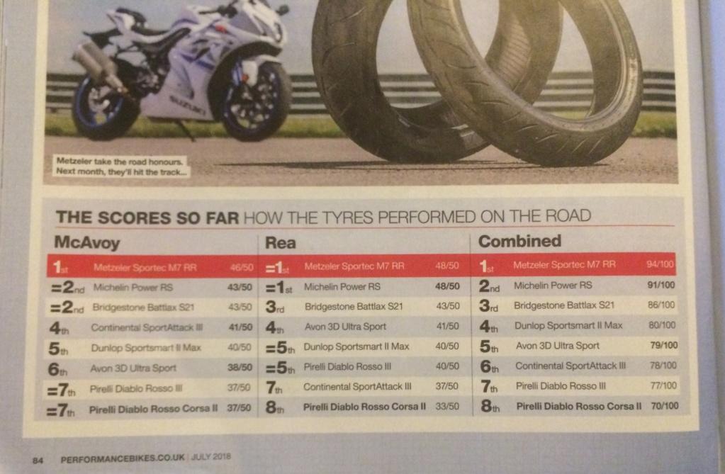 sportsmart, S20, Rosso Corsa, Pilot power.... et autres pneu route/piste. - Page 7 2d7c2110