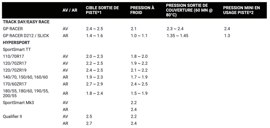 Piste : Pressions pneus en utilisations circuit  Captu114