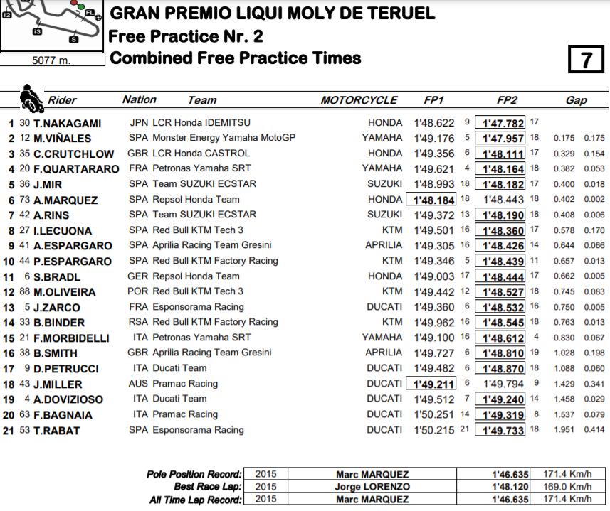 MotoGP Moto2 Moto3 2020 - Page 38 Mgp-te10