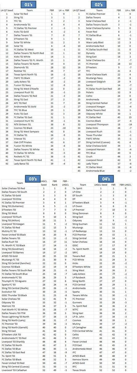 Final Pre-QT '05 Girls FBR Rankings - 07-20-15  - Page 3 01-04_10