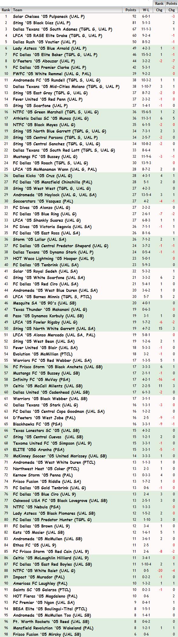 '05 Girls FBR Rankings - 06-09-15 05_fbr10