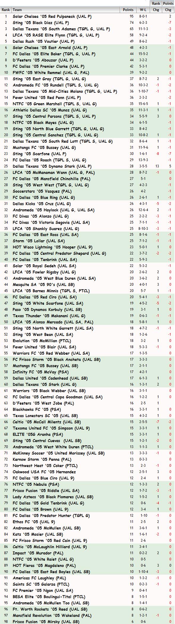 '05 Girls FBR Rankings - 06-15-15 05_fbr13
