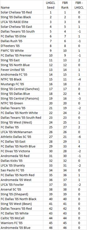 Final Pre-QT '05 Girls FBR Rankings - 07-20-15  - Page 3 05_fbr17