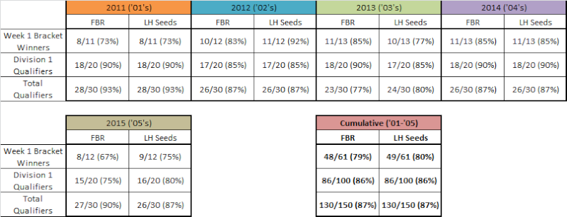 '05 FBR vs. QT Results _01_0511