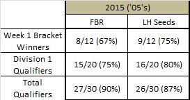 '05 FBR vs. QT Results _05_fb10