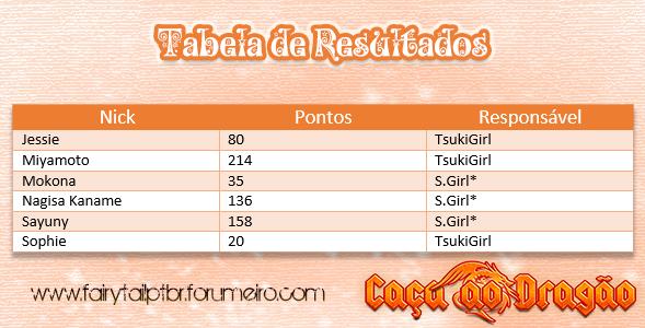"""Concurso """"Caça aos Dragões"""" Tabela10"""