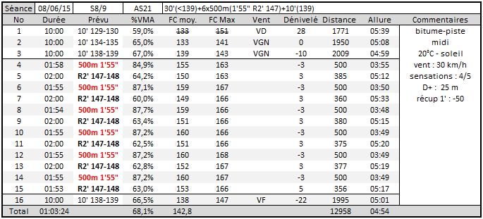 Seb35 ---) objectif trail estival (20 km, 1100m D+)  - Page 10 Captur15