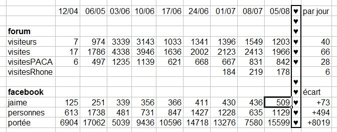 Statistiques d'audience forum et facebook Temp40