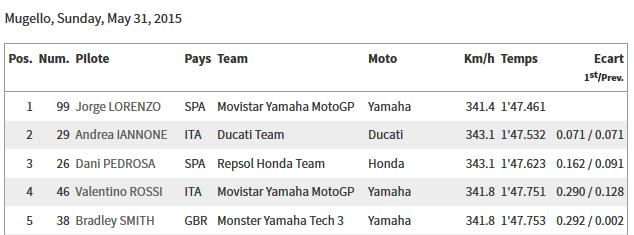 CLASSEMENT Concours MOTO GP 2015 Sans_t10