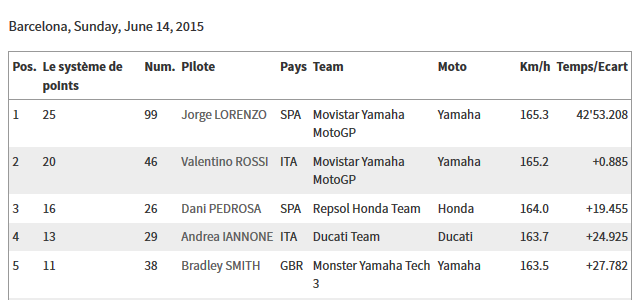 CLASSEMENT Concours MOTO GP 2015 Sans_t12