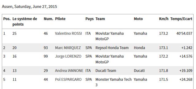 CLASSEMENT Concours MOTO GP 2015 Sans_t14