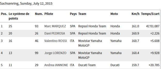 CLASSEMENT Concours MOTO GP 2015 Sans_t16