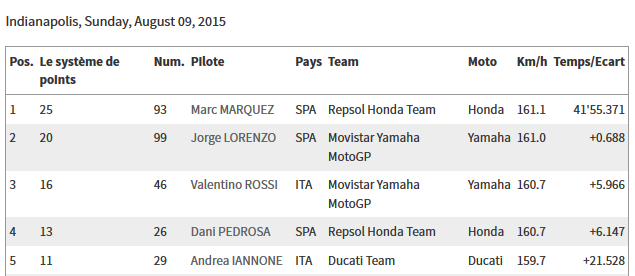 CLASSEMENT Concours MOTO GP 2015 Sans_t18