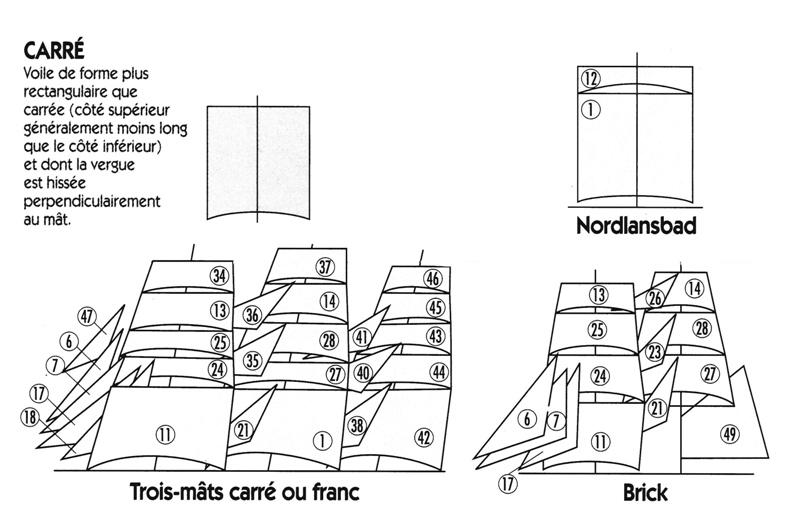 Histoire des gréements Carry_10