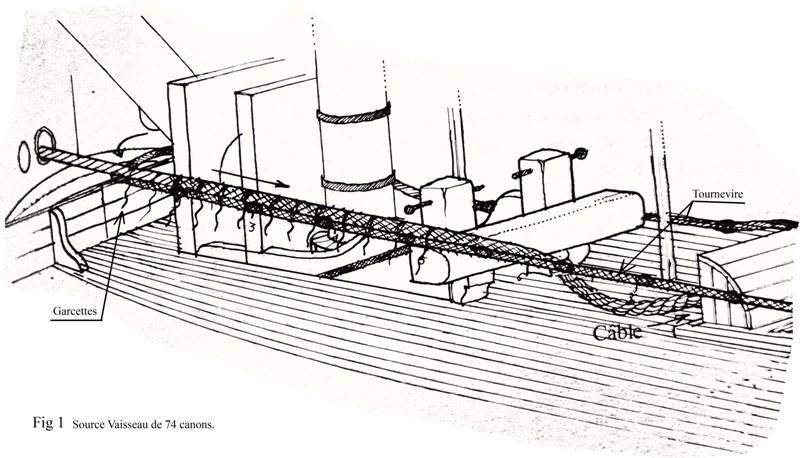 La ligne de mouillage au XVIII et début XIX Fig_110