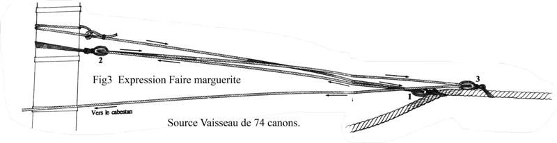 La ligne de mouillage au XVIII et début XIX Fig_3_10