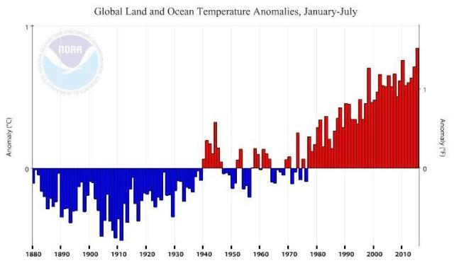 Evolution de la température de la terre. 11900011