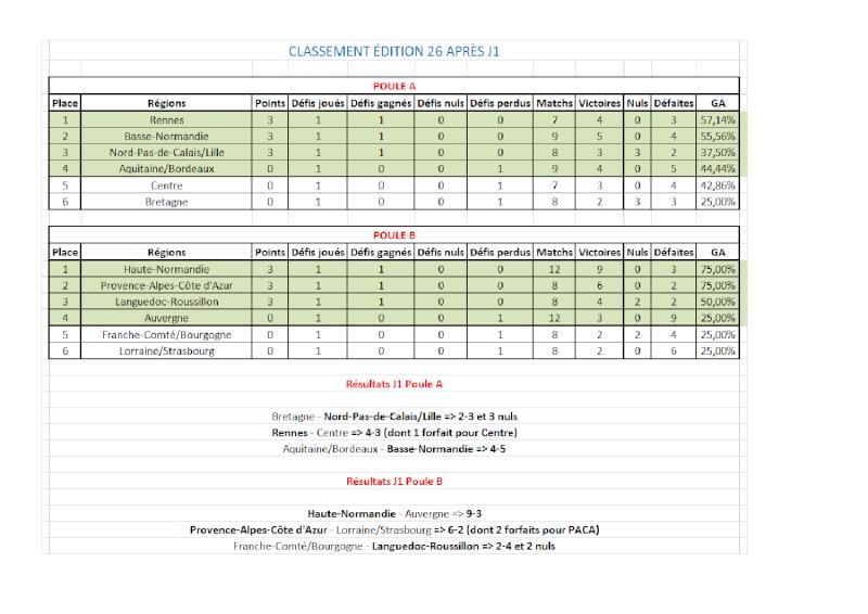Classement et stats E26 Cdr_cl10