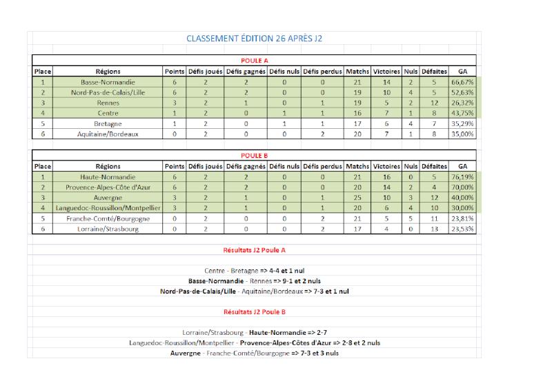 Classement et stats E26 Cdr_cl11