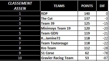 Compte rendu WCF saison 2015 - Page 5 Classe15