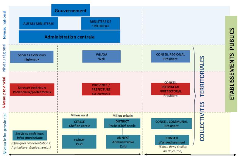 Connaître l'organisation territoriale du Maroc Admini10