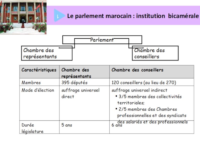Connaître l'organisation territoriale du Maroc Parlem11