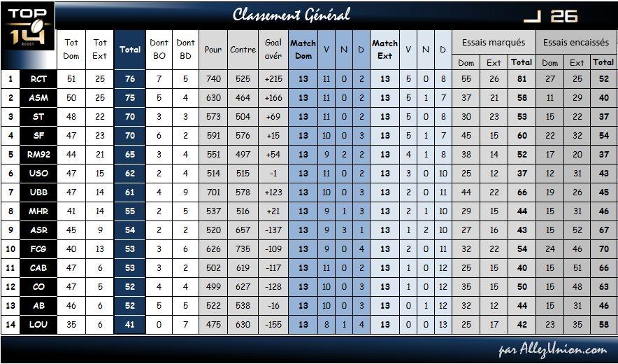 Bilan de la Saison 2014-2015 - Page 3 Classe10