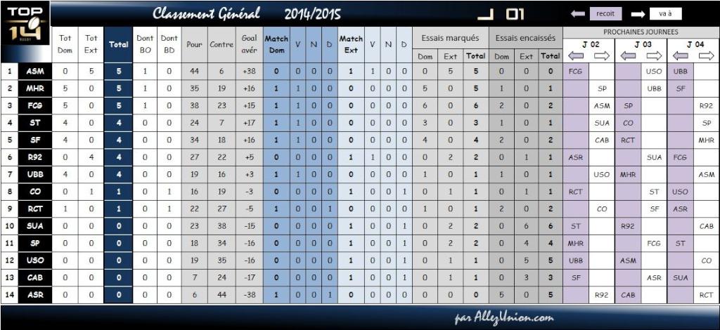 TOP14 CLASSEMENT SAISON 2015/2016 Classe11