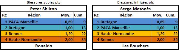 [E25] Classement et stats  Blessu12