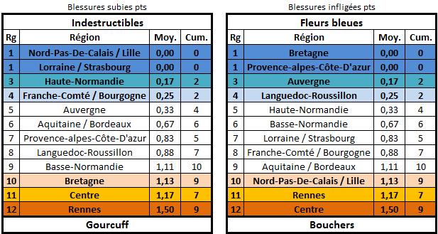 Calendrier, matchs et classement édition 26 Blessu15