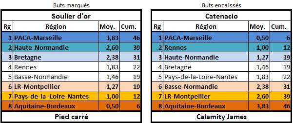 [E25] Classement et stats  Buteur11