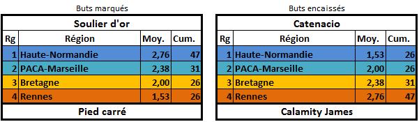 [E25] Classement et stats  Buteur12