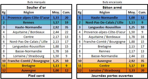 Calendrier, matchs et classement édition 26 Buteur14