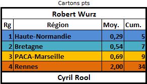 [E25] Classement et stats  Carton12