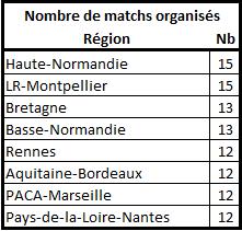 [E25] Classement et stats  Nbre_m11