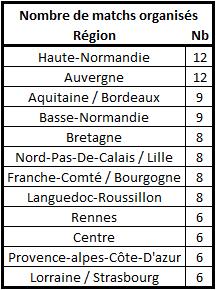 Calendrier, matchs et classement édition 26 Nbre_m14