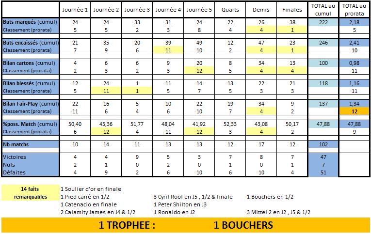 [E25] Classement et stats  Rennes10