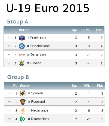 U-19 Euro 2015 in Greece U1910